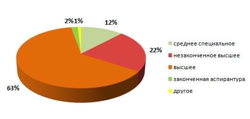 почты орска работы график россии